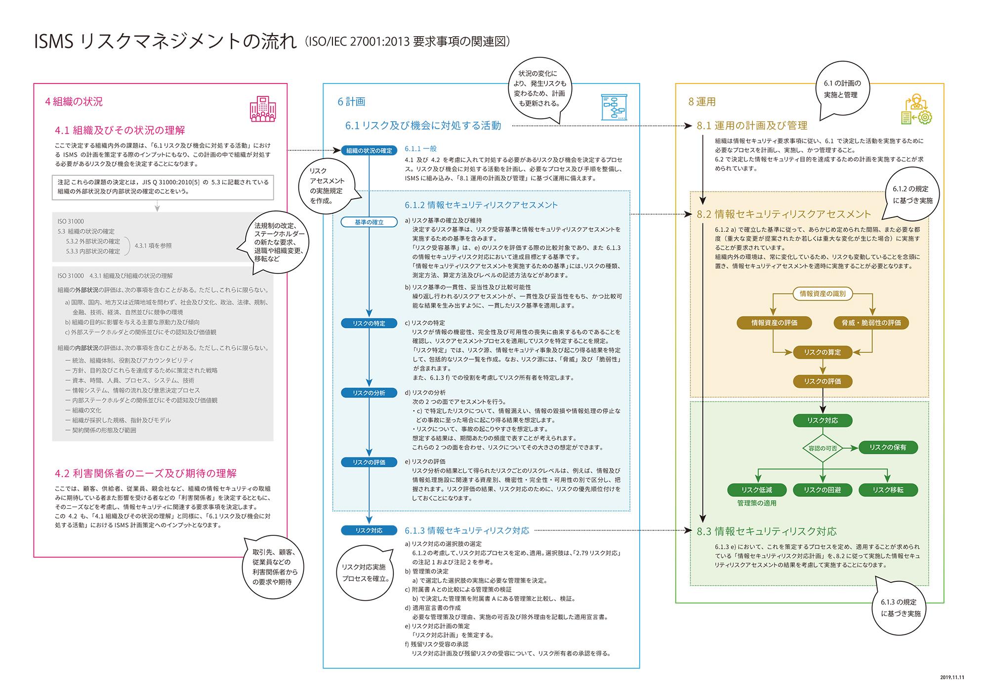 システム 情報 セキュリティ マネジメント