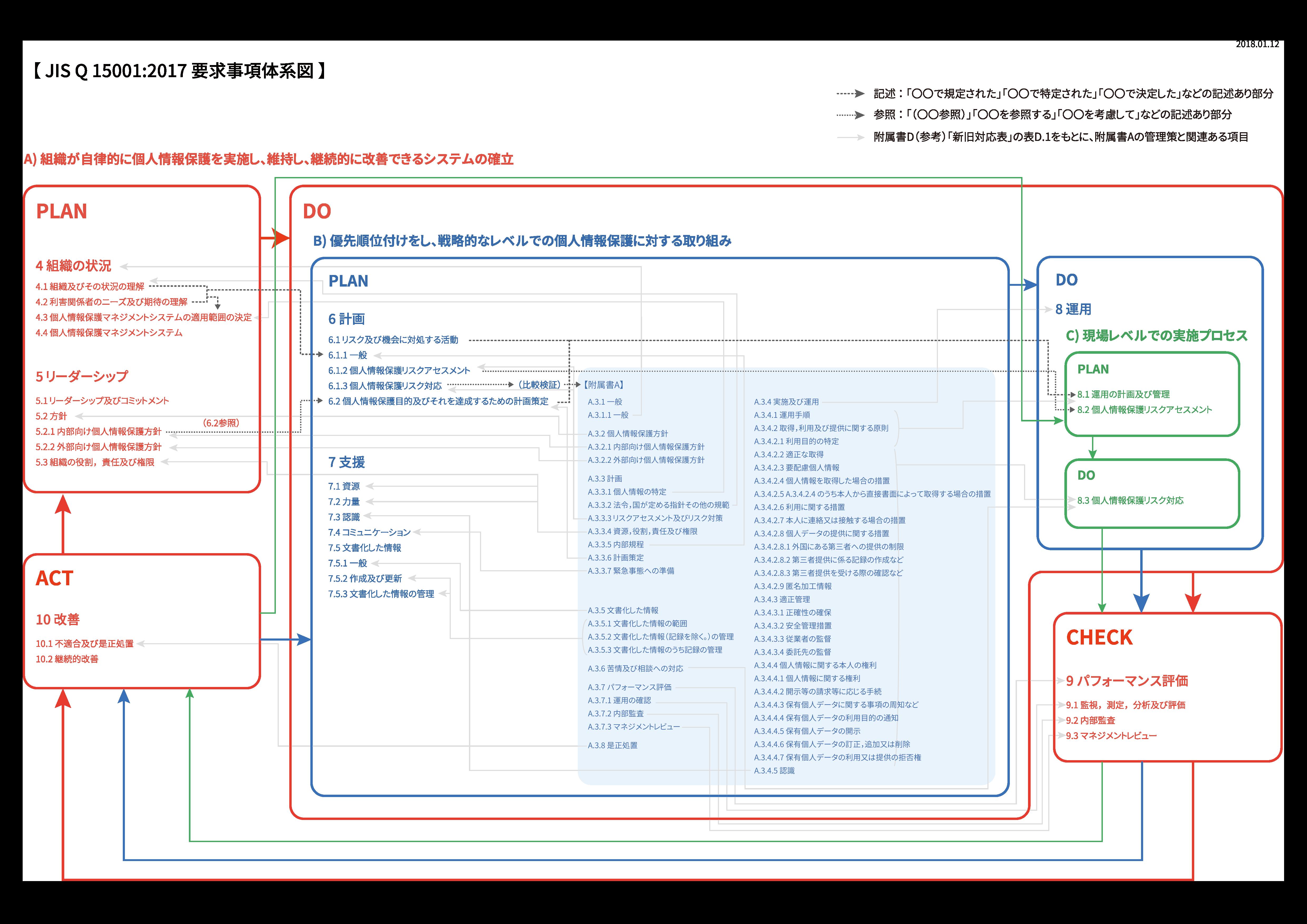 JIS Q 15001:2017要求事項体系図